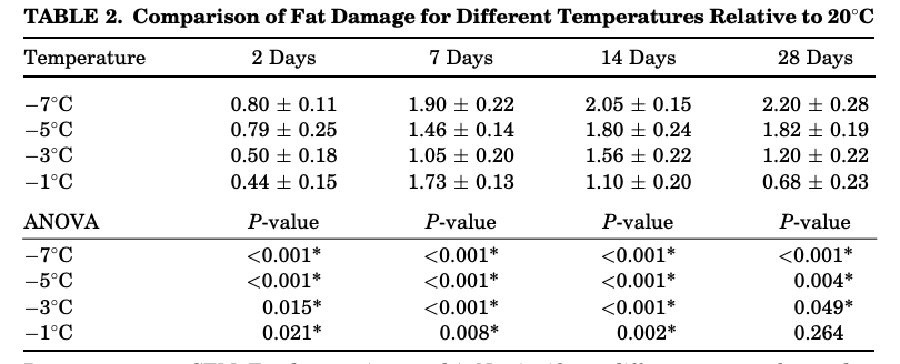 Comparison of Fat Damage for Different Temperatures Relative to 208C