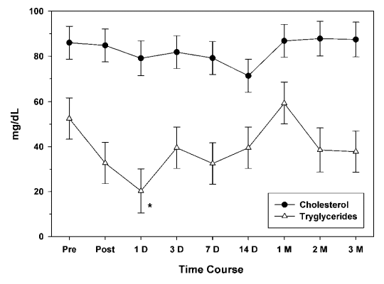 Lipid levels over time after a single cold exposure